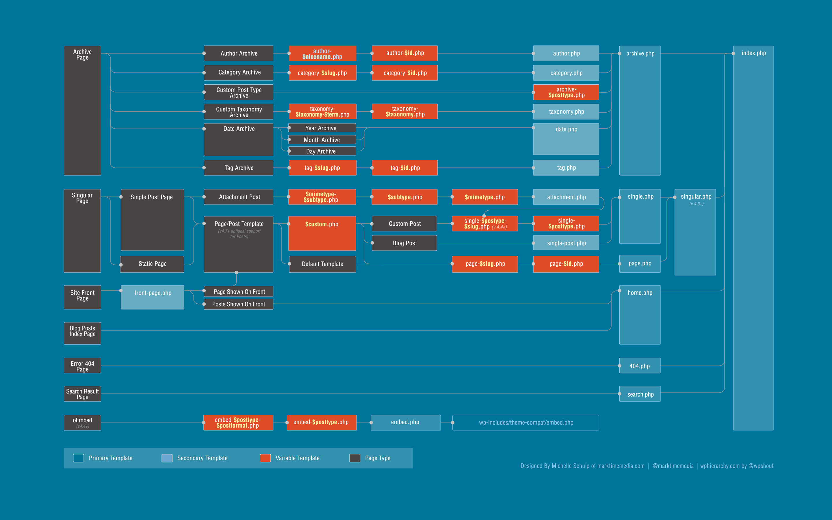 Redesigning the wordpress template hierarchy marktime media blue pronofoot35fo Image collections