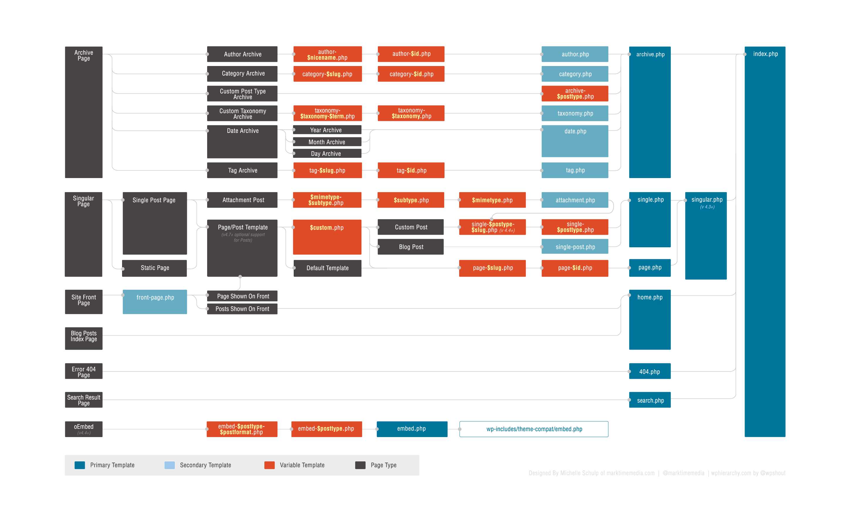 WordPress 4.8 Template_Hierarchy